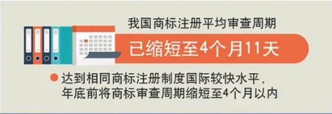 国家知识产权局:年底前商标审查周期缩短至4个月以内